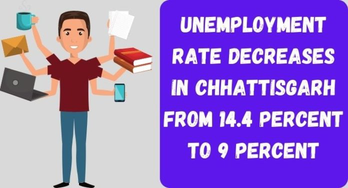 Unemployment Rate decreases in Chhattisgarh From 14.4 Percent to 9 Percent